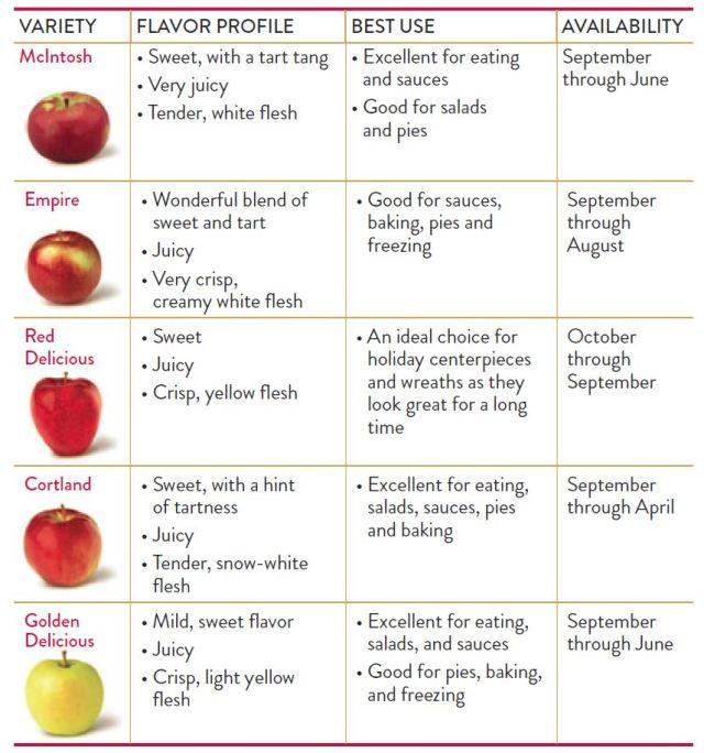 chart-apples